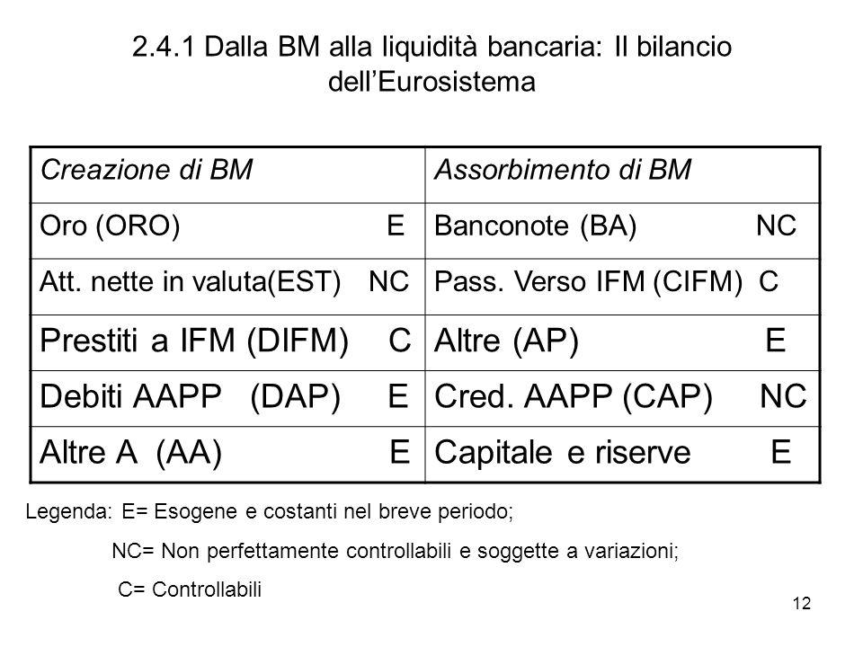 12 2.4.1 Dalla BM alla liquidità bancaria: Il bilancio dellEurosistema Creazione di BMAssorbimento di BM Oro (ORO) EBanconote (BA) NC Att. nette in va