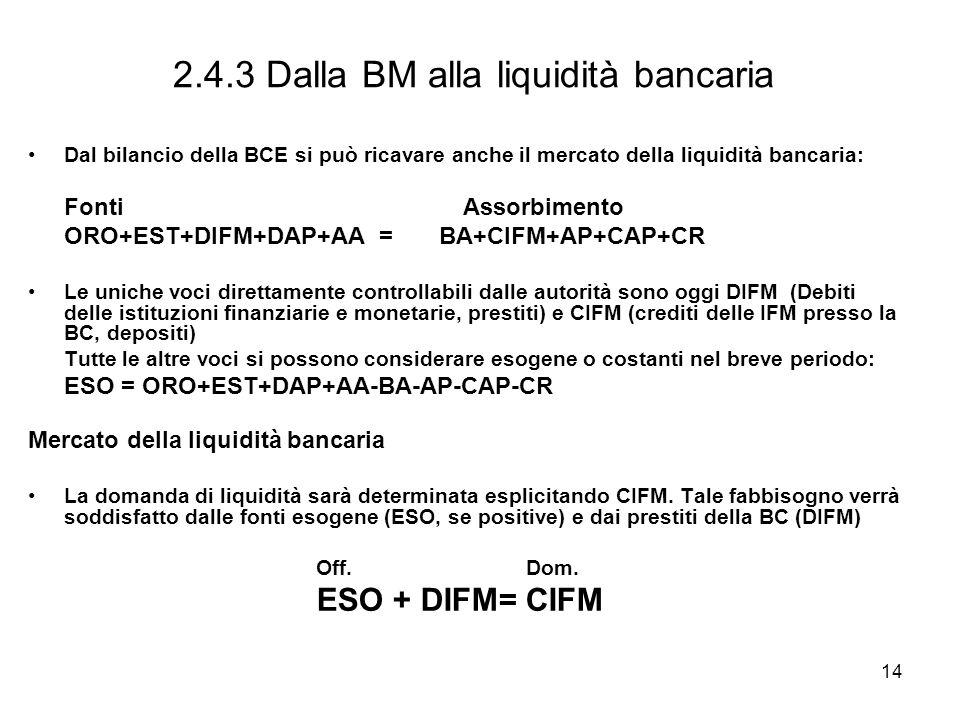 14 2.4.3 Dalla BM alla liquidità bancaria Dal bilancio della BCE si può ricavare anche il mercato della liquidità bancaria: Fonti Assorbimento ORO+EST