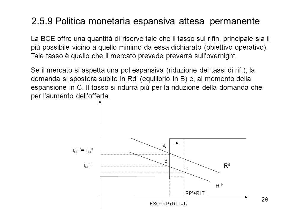 29 2.5.9 Politica monetaria espansiva attesa permanente i on e RdRd ESO+RP+RLT=T t i rif e* = i on e R d A B C RP+RLT La BCE offre una quantità di ris