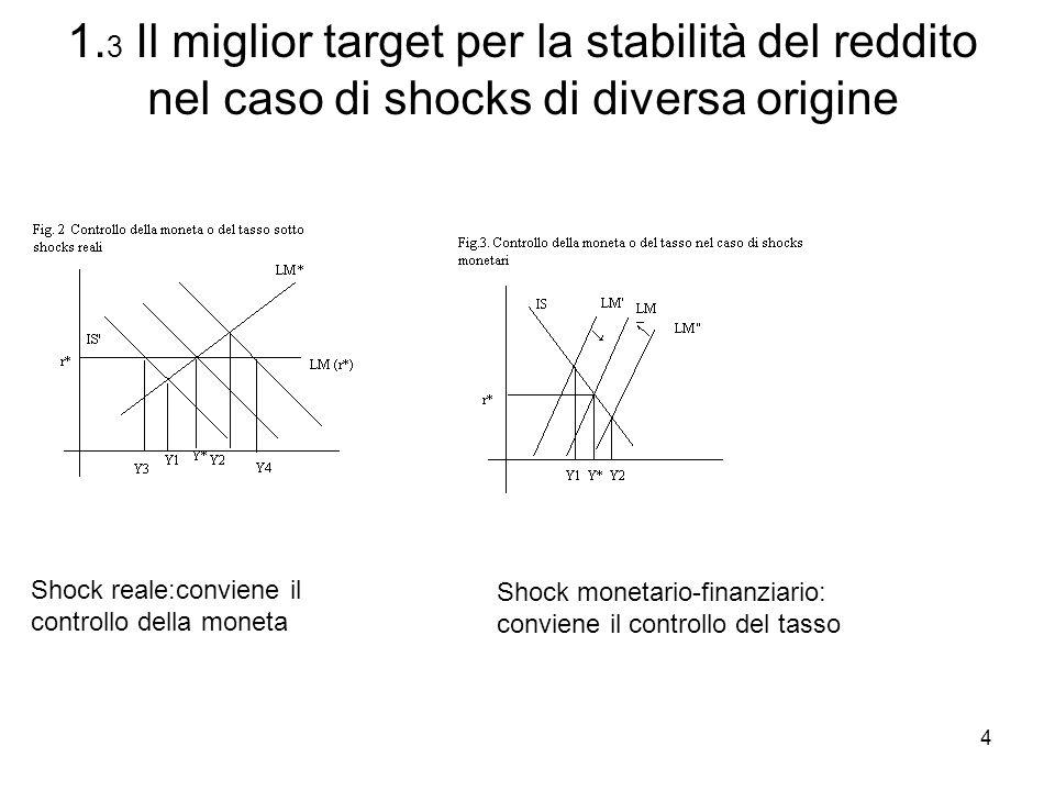 4 Shock reale:conviene il controllo della moneta Shock monetario-finanziario: conviene il controllo del tasso 1. 3 Il miglior target per la stabilità