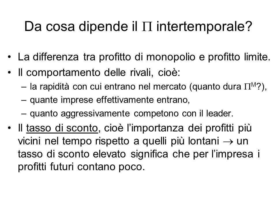 Da cosa dipende il intertemporale.La differenza tra profitto di monopolio e profitto limite.
