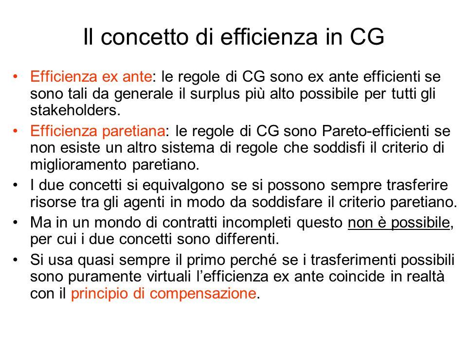 Il concetto di efficienza in CG Efficienza ex ante: le regole di CG sono ex ante efficienti se sono tali da generale il surplus più alto possibile per