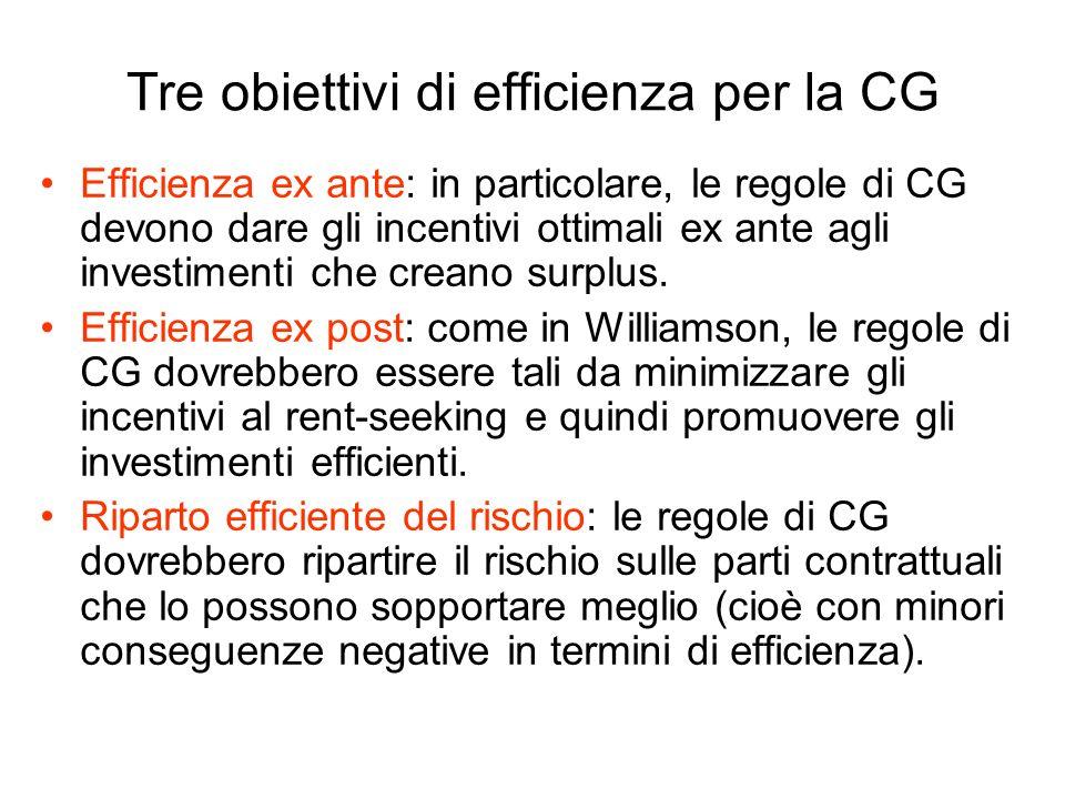 Tre obiettivi di efficienza per la CG Efficienza ex ante: in particolare, le regole di CG devono dare gli incentivi ottimali ex ante agli investimenti