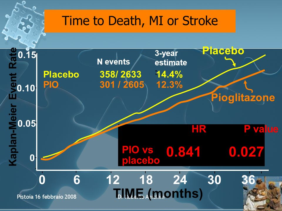 Pistoia 16 febbraio 2008Dr Roberto Anichini Kaplan-Meier Event Rate Time to Death, MI or Stroke Placebo Pioglitazone Placebo358/ 263314.4% PIO301 / 260512.3% N events 3-year estimate : HR P value PIO vs placebo 0.15 0.10 0.05 0 061218243036 TIME (months) 0.841 0.027