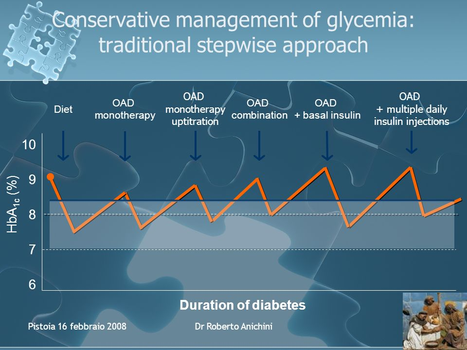 Pistoia 16 febbraio 2008Dr Roberto Anichini 7 6 9 8 HbA 1c (%) 10 OAD monotherapy Diet OAD combination OAD + basal insulin Conservative management of glycemia: traditional stepwise approach OAD monotherapy uptitration Duration of diabetes OAD + multiple daily insulin injections