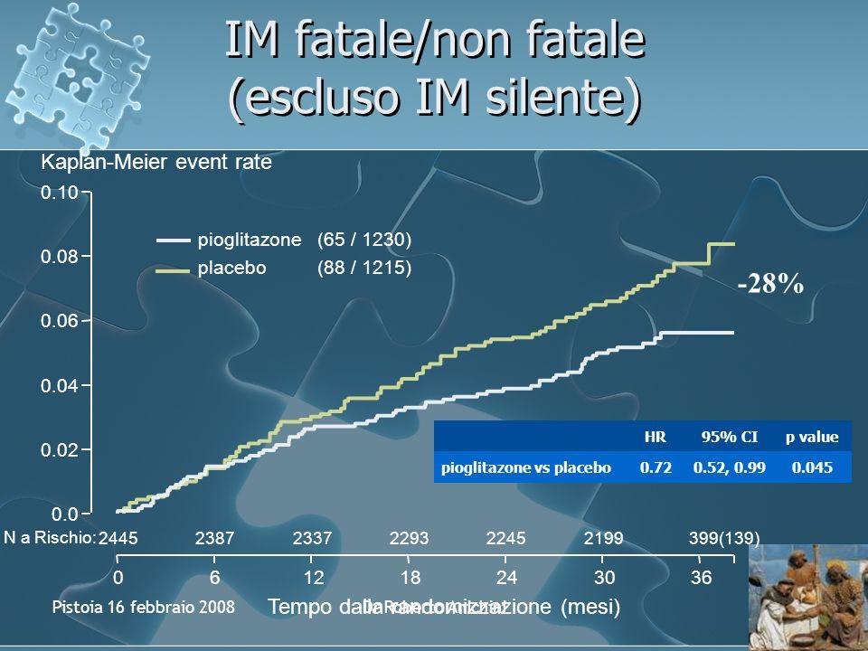 Pistoia 16 febbraio 2008Dr Roberto Anichini IM fatale/non fatale (escluso IM silente) 0.02 0.04 0.06 0.08 0.10 061218243036 Kaplan-Meier event rate Tempo dalla randomizzazione (mesi) N a Rischio: 244523872337229322452199399(139) pioglitazone(65 / 1230) placebo(88 / 1215) 0.0 HR95% CIp value pioglitazone vs placebo0.720.52, 0.990.045 -28%