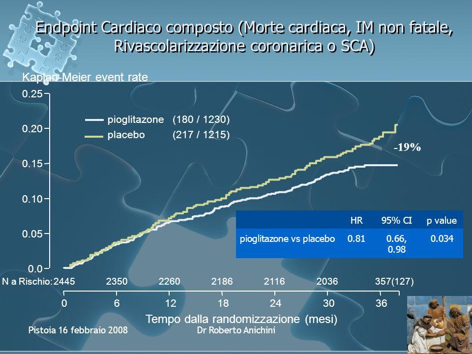 Pistoia 16 febbraio 2008Dr Roberto Anichini Endpoint Cardiaco composto (Morte cardiaca, IM non fatale, Rivascolarizzazione coronarica o SCA) N a Rischio: Tempo dalla randomizzazione (mesi) HR95% CIp value pioglitazone vs placebo0.810.66, 0.98 0.034 244523502260218621162036357(127) Kaplan-Meier event rate 0.05 0.10 0.15 0.20 0.0 0.25 061218243036 pioglitazone(180 / 1230) placebo(217 / 1215) -19%