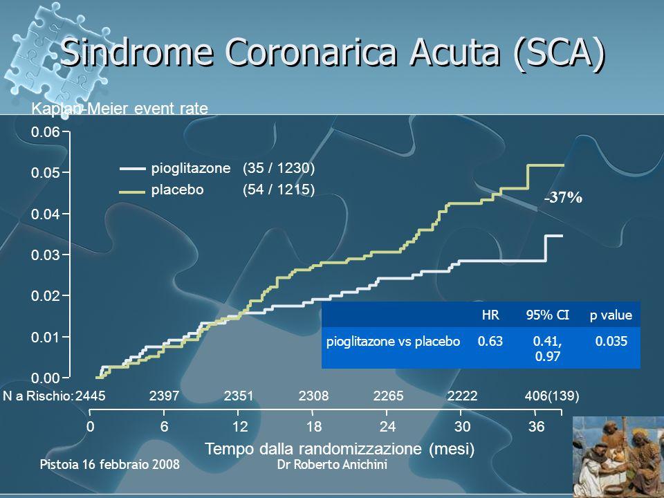 Pistoia 16 febbraio 2008Dr Roberto Anichini Sindrome Coronarica Acuta (SCA) Kaplan-Meier event rate 0.01 0.02 0.03 0.05 0.00 0.06 N a Rischio: 061218243036 Tempo dalla randomizzazione (mesi) pioglitazone(35 / 1230) placebo(54 / 1215) HR95% CIp value pioglitazone vs placebo0.630.41, 0.97 0.035 0.04 244523972351230822652222406(139) -37%