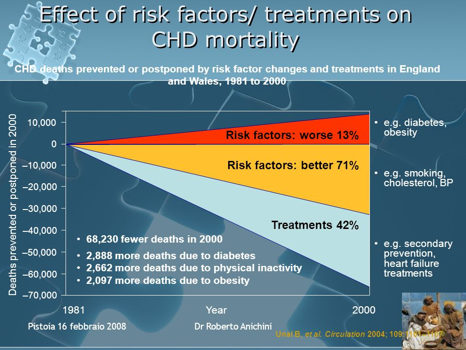 Pistoia 16 febbraio 2008Dr Roberto Anichini Effect of risk factors/ treatments on CHD mortality 2000 Deaths prevented or postponed in 2000 68,230 fewer deaths in 2000 Treatments 42% Risk factors: better 71% Risk factors: worse 13% Year1981 10,000 0 –10,000 –20,000 –30,000 –40,000 –50,000 –60,000 –70,000 e.g.