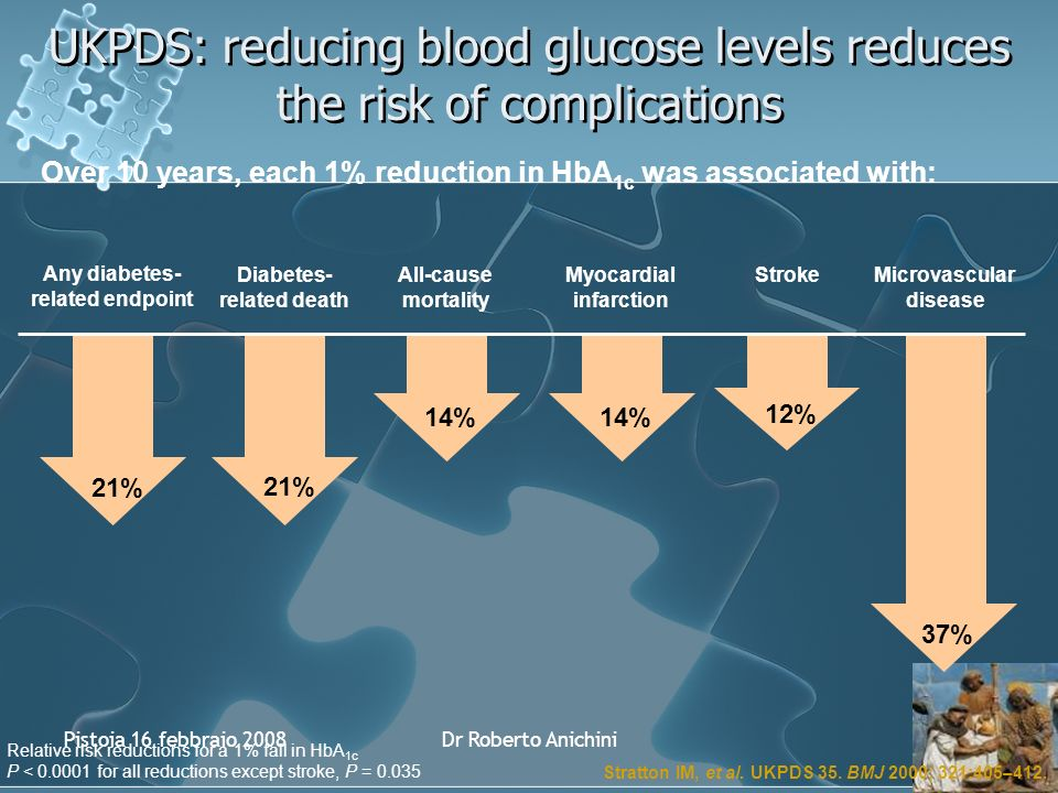 Pistoia 16 febbraio 2008Dr Roberto Anichini 12% Stroke Relative risk reductions for a 1% fall in HbA 1c P < 0.0001 for all reductions except stroke, P = 0.035 Diabetes- related death 14% All-cause mortality 14% Myocardial infarction Microvascular disease Stratton IM, et al.