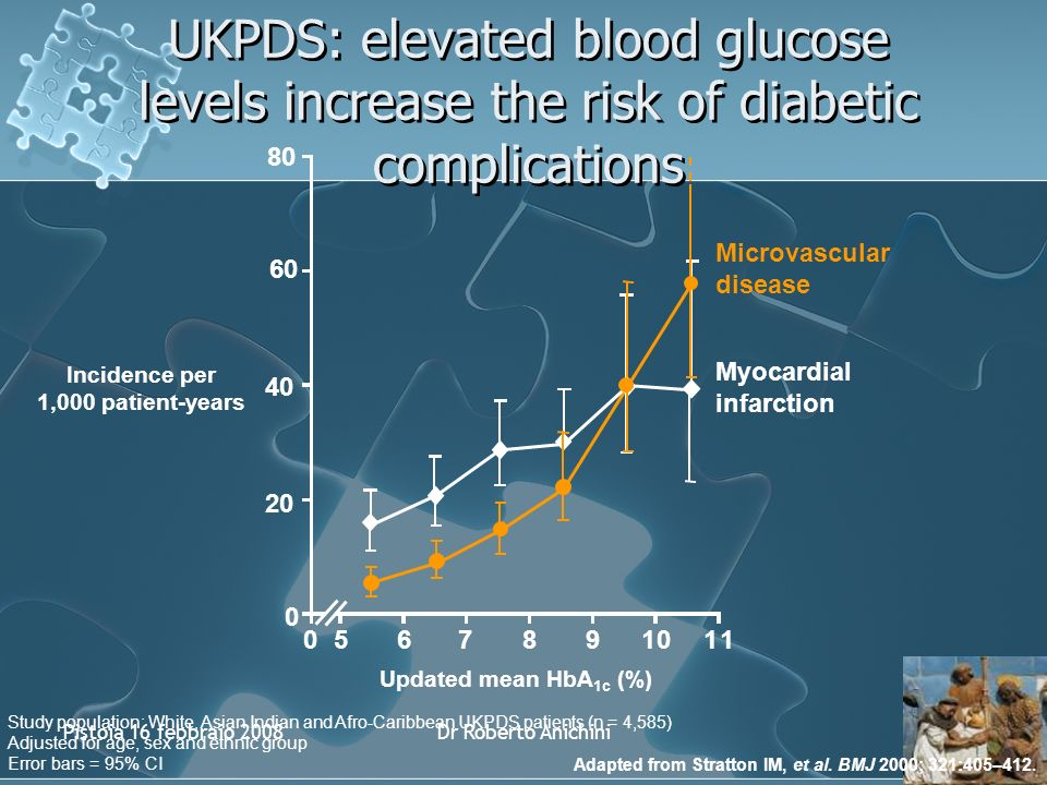 Pistoia 16 febbraio 2008Dr Roberto Anichini UKPDS: elevated blood glucose levels increase the risk of diabetic complications 20 40 60 80 Incidence per 1,000 patient-years Study population: White, Asian Indian and Afro-Caribbean UKPDS patients (n = 4,585) Adjusted for age, sex and ethnic group Error bars = 95% CI 567891011 Myocardial infarction Microvascular disease Updated mean HbA 1c (%) 0 0 Adapted from Stratton IM, et al.