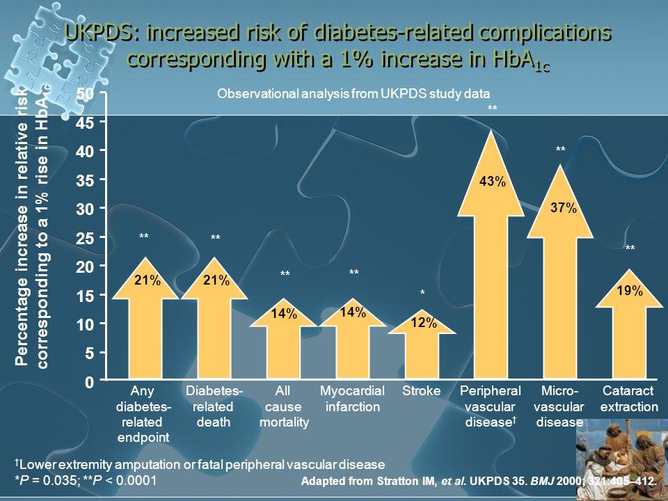 Pistoia 16 febbraio 2008Dr Roberto Anichini Ictus fatale e non fatale in pazienti con precedente ictus N a rischio: Tempo dalla randomizzazione (mesi) 984 952926903877849132 Kaplan-Meier % eventi 0.04 0.06 0.08 0.10 0.00 0.12 061218243036 pioglitazone(27 / 486) placebo(51 / 498) 0.02 0.008 0.34, 0.85 0.53 pioglitazone vs placebo p value 95% CIHR - 47%