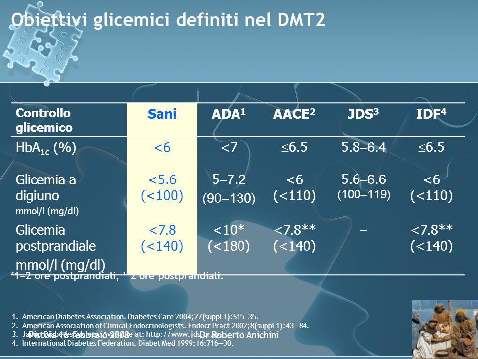 Pistoia 16 febbraio 2008Dr Roberto Anichini Obiettivi glicemici definiti nel DMT2 1.American Diabetes Association.