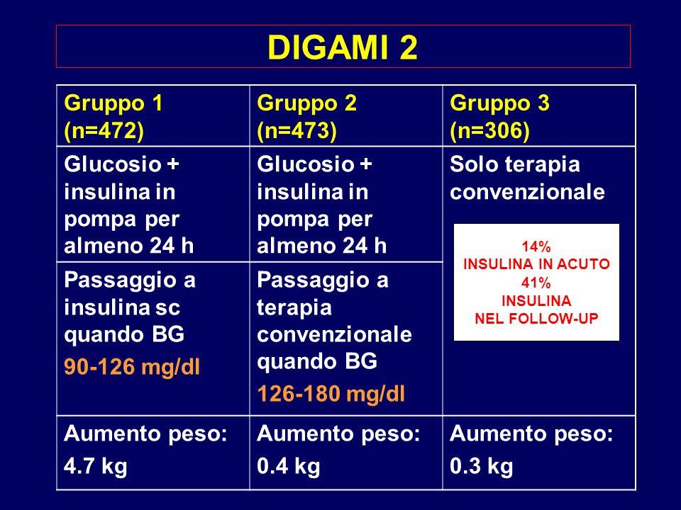 DIGAMI 2 Gruppo 1 (n=472) Gruppo 2 (n=473) Gruppo 3 (n=306) Glucosio + insulina in pompa per almeno 24 h Solo terapia convenzionale Passaggio a insuli