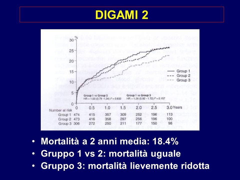 DIGAMI 2 Mortalità a 2 anni media: 18.4% Gruppo 1 vs 2: mortalità uguale Gruppo 3: mortalità lievemente ridotta