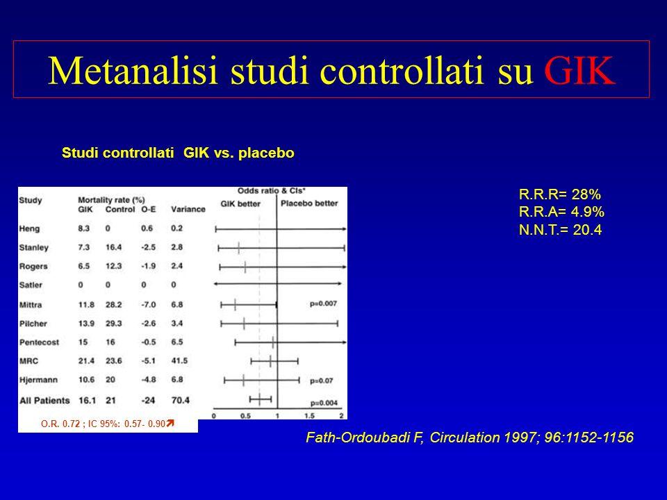 Metanalisi studi controllati su GIK R.R.R= 28% R.R.A= 4.9% N.N.T.= 20.4 Studi controllati GIK vs. placebo O.R. 0.72 ; IC 95%: 0.57- 0.90 Fath-Ordoubad