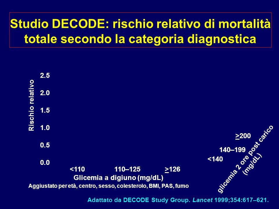 Studio DECODE: rischio relativo di mortalità totale secondo la categoria diagnostica Aggiustato per età, centro, sesso, colesterolo, BMI, PAS, fumo 12