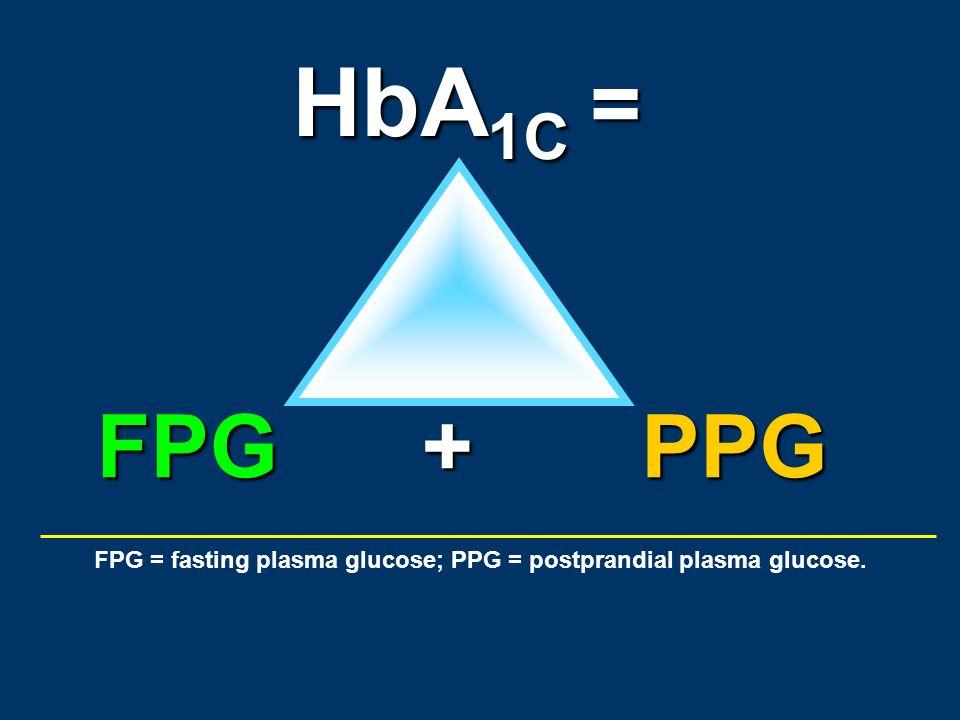 FPG = fasting plasma glucose; PPG = postprandial plasma glucose. HbA 1C PPGFPG+ =