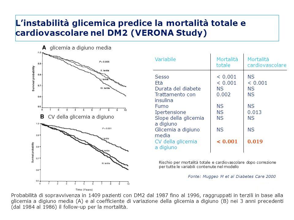 Probabilità di sopravvivenza in 1409 pazienti con DM2 dal 1987 fino al 1996, raggruppati in terzili in base alla glicemia a digiuno media (A) e al coe