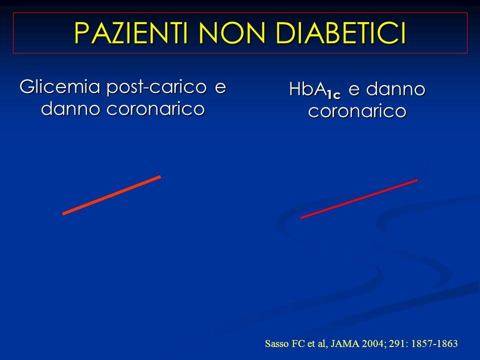 Glicemia post-carico e danno coronarico Sasso FC et al, JAMA 2004; 291: 1857-1863 HbA 1c e danno coronarico PAZIENTI NON DIABETICI