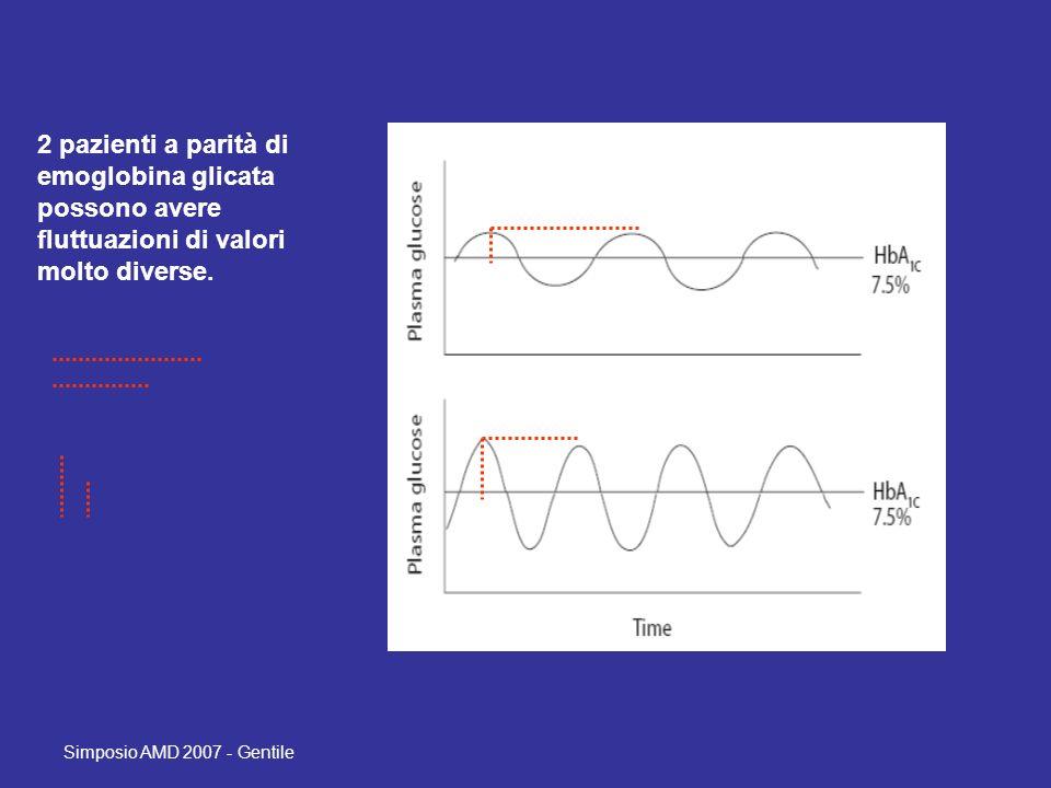 Simposio AMD 2007 - Gentile 2 pazienti a parità di emoglobina glicata possono avere fluttuazioni di valori molto diverse.