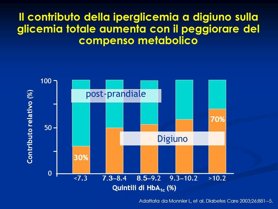 Il contributo della iperglicemia a digiuno sulla glicemia totale aumenta con il peggiorare del compenso metabolico Adattata da Monnier L, et al. Diabe