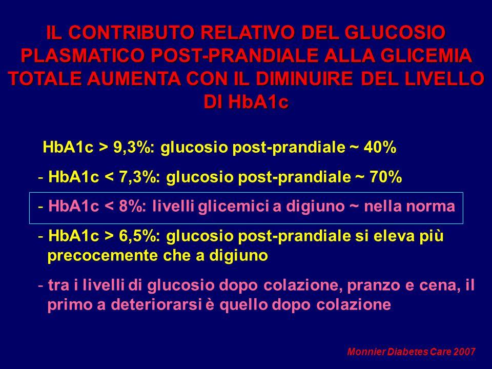 HbA1c > 9,3%: glucosio post-prandiale ~ 40% - HbA1c < 7,3%: glucosio post-prandiale ~ 70% - HbA1c < 8%: livelli glicemici a digiuno ~ nella norma - Hb