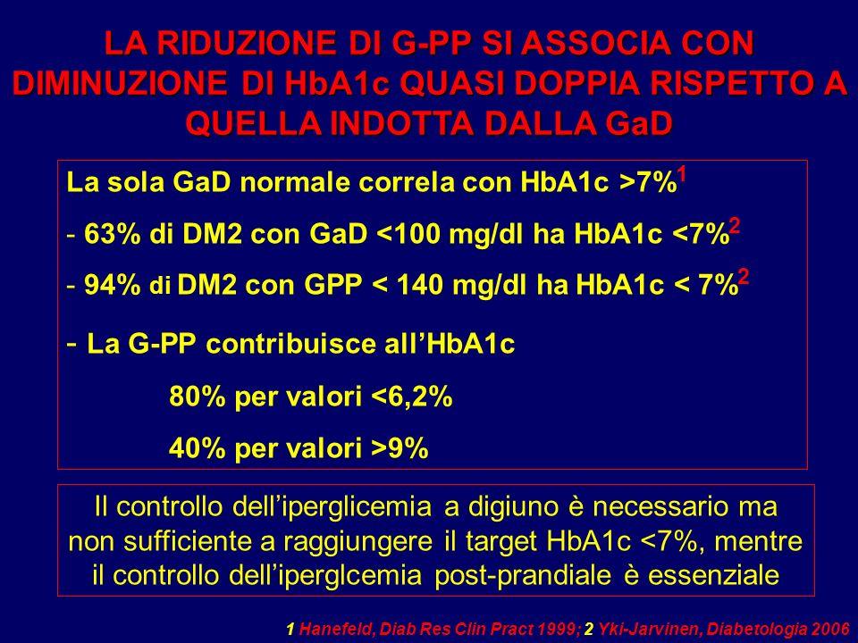 La sola GaD normale correla con HbA1c >7% 1 - 63% di DM2 con GaD <100 mg/dl ha HbA1c <7% 2 - 94% di DM2 con GPP < 140 mg/dl ha HbA1c < 7% 2 - La G-PP