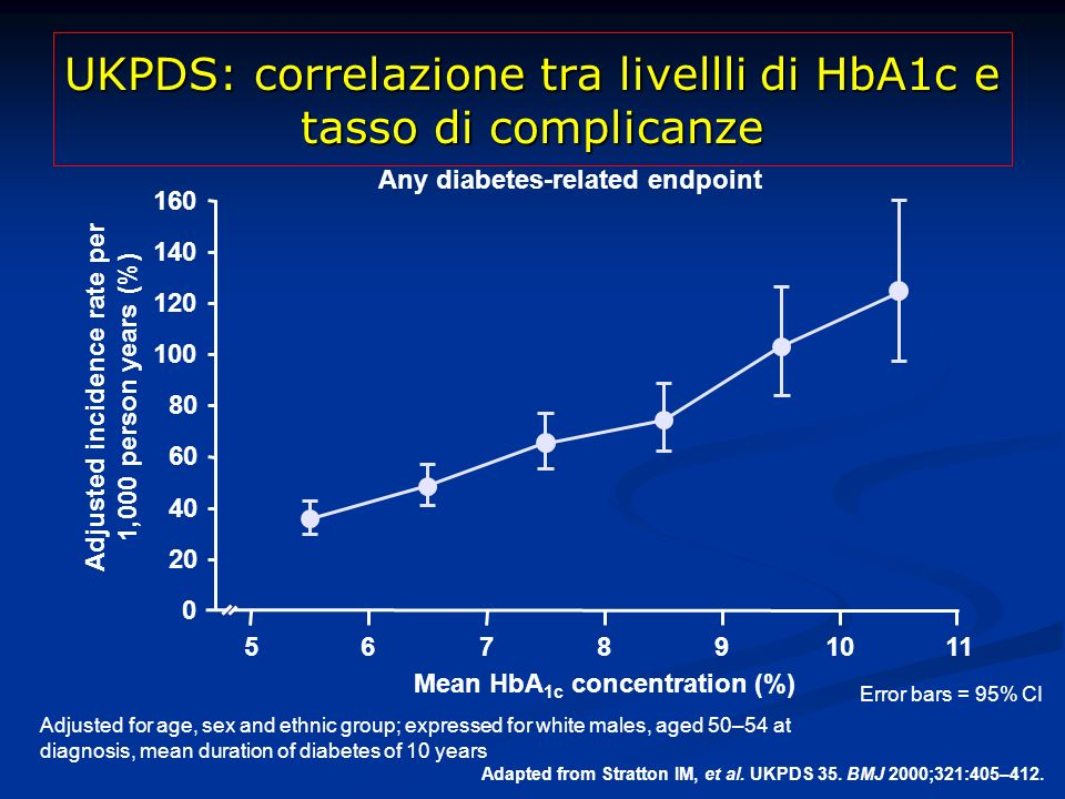 UKPDS: correlazione tra livellli di HbA1c e tasso di complicanze Adjusted for age, sex and ethnic group; expressed for white males, aged 50–54 at diag