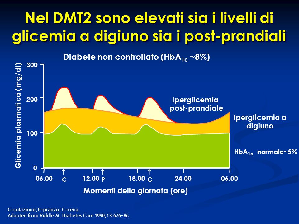 Iperglicemia post-prandiale C=colazione; P=pranzo; C=cena. Adapted from Riddle M. Diabetes Care 1990;13:676 86. Glicemia plasmatica (mg/dl) 300 200 10