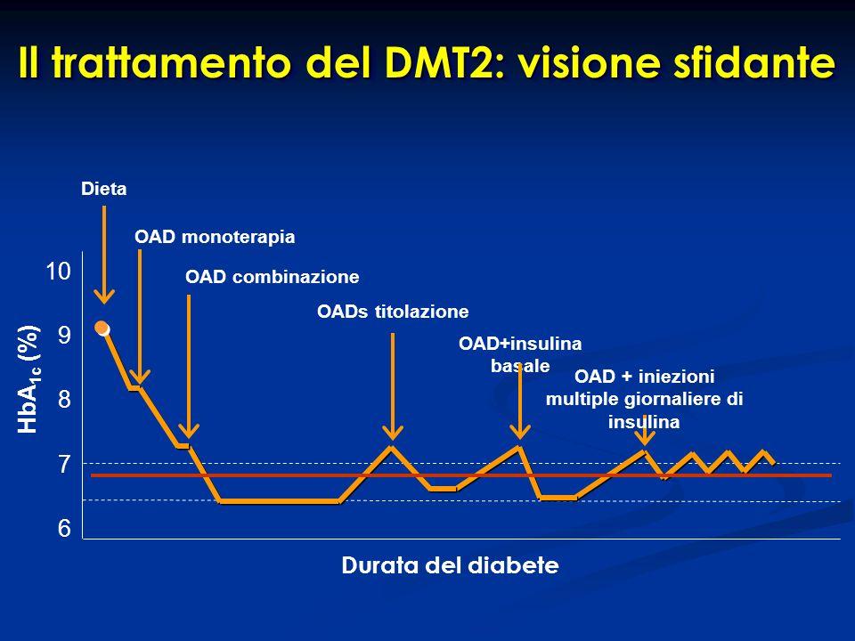 OAD+insulina basale OAD + iniezioni multiple giornaliere di insulina Dieta OAD monoterapia OAD combinazione OADs titolazione Durata del diabete 7 6 9