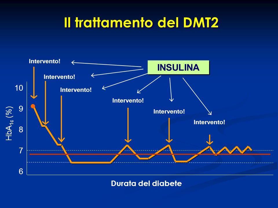 Intervento! Durata del diabete 7 6 9 8 HbA 1c (%) 10 INSULINA Il trattamento del DMT2