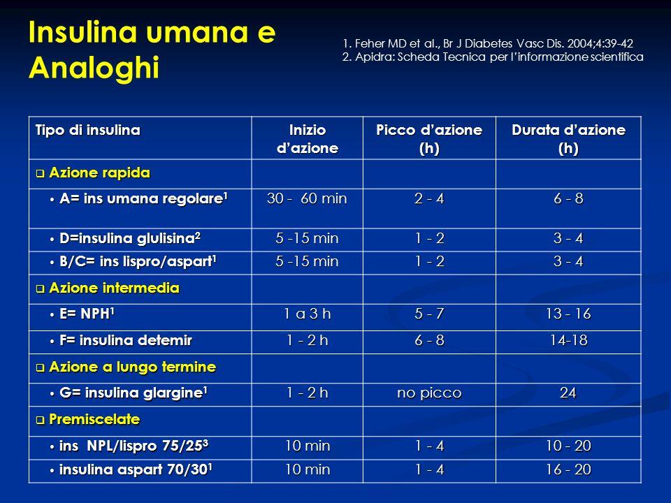 Insulina umana e Analoghi 1. Feher MD et al., Br J Diabetes Vasc Dis. 2004;4:39-42 2. Apidra: Scheda Tecnica per linformazione scientifica Tipo di ins