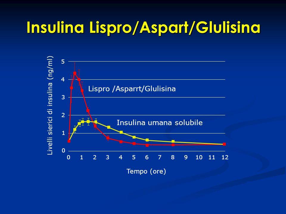 Insulina Lispro/Aspart/Glulisina Insulina umana solubile Lispro /Asparrt/Glulisina 5 4 3 2 1 0 Livelli sierici di insulina (ng/ml) Tempo (ore) 0123456
