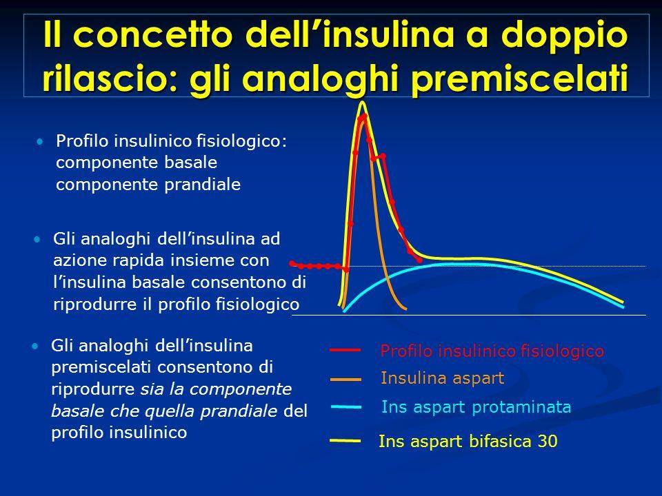 Ins aspart protaminata Gli analoghi dellinsulina ad azione rapida insieme con linsulina basale consentono di riprodurre il profilo fisiologico Insulin