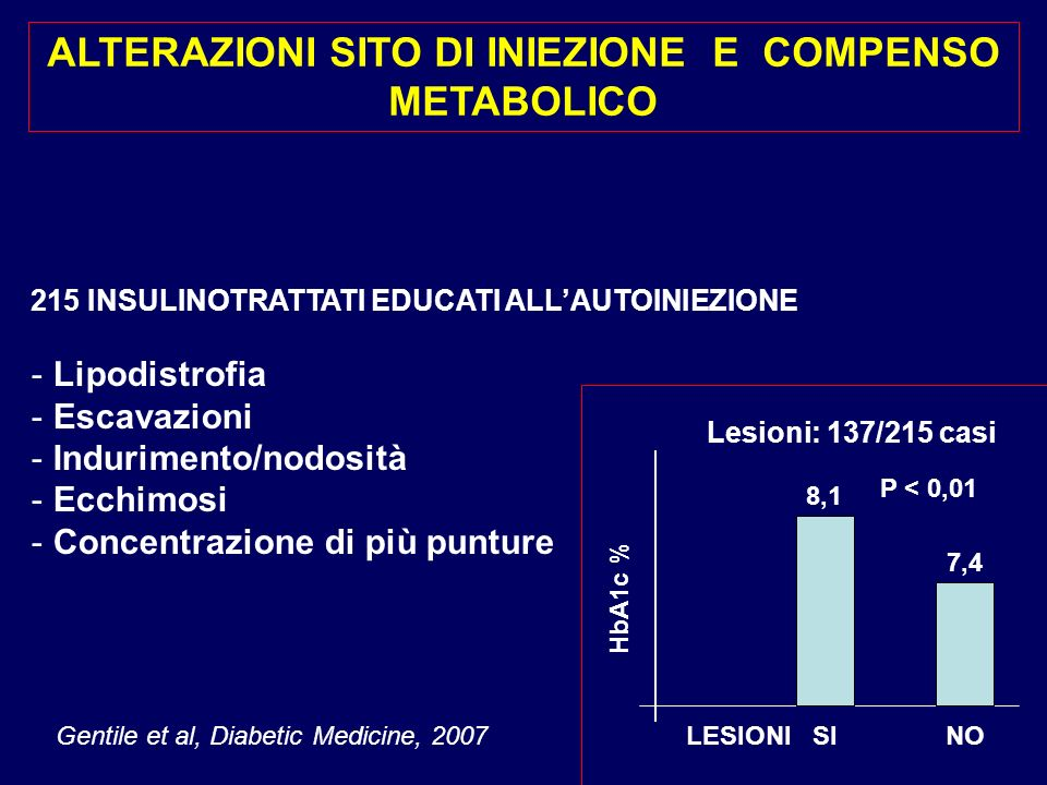 215 INSULINOTRATTATI EDUCATI ALLAUTOINIEZIONE - Lipodistrofia - Escavazioni - Indurimento/nodosità - Ecchimosi - Concentrazione di più punture ALTERAZ