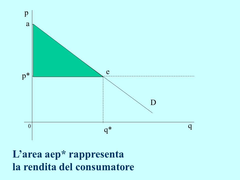 0 p q D q* p* a e Larea aep* rappresenta la rendita del consumatore