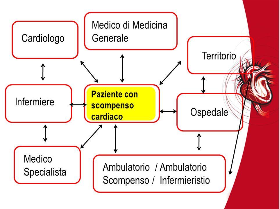 Cardiologo Medico di Medicina Generale Infermiere Medico Specialista Ambulatorio / Ambulatorio Scompenso / Infermieristio Ospedale Paziente con scompe