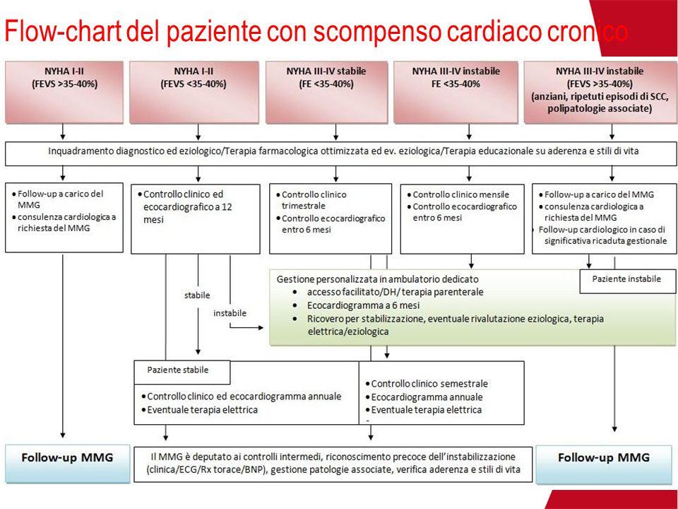 Alcuni scenari clinici (I) Paziente con patologia acuta del miocardio e pericardio: dopo lospedalizzazione controlli ravvicinati per svezzamento.