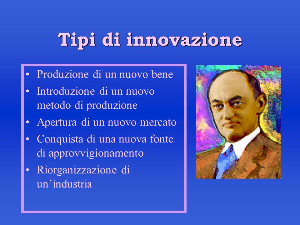 Tipi di innovazione Produzione di un nuovo bene Introduzione di un nuovo metodo di produzione Apertura di un nuovo mercato Conquista di una nuova font