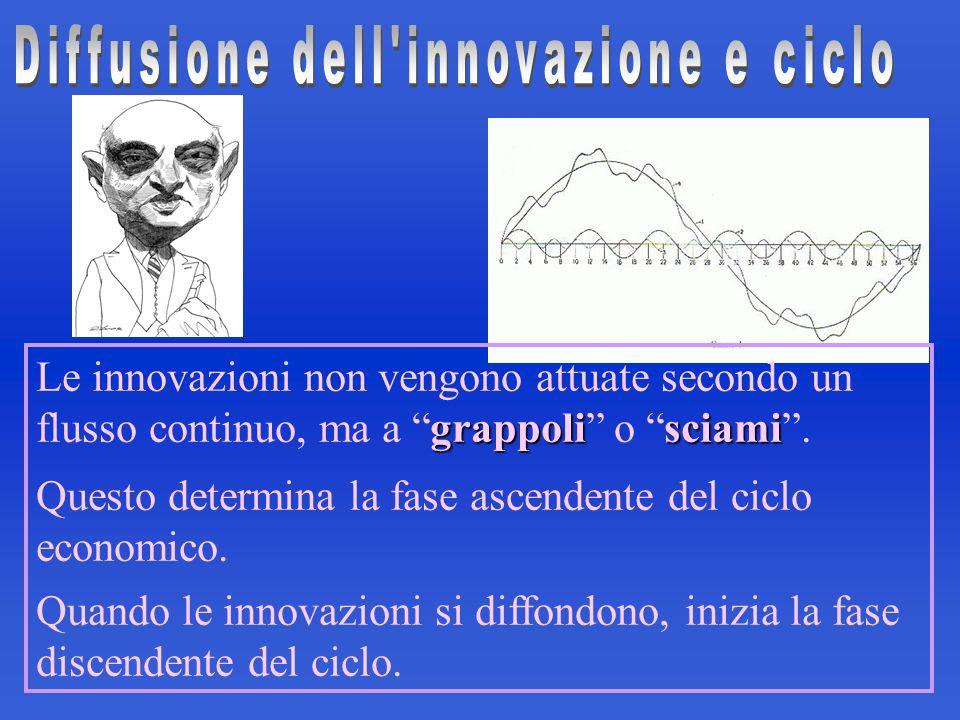 grappolisciami Le innovazioni non vengono attuate secondo un flusso continuo, ma a grappoli o sciami. Questo determina la fase ascendente del ciclo ec