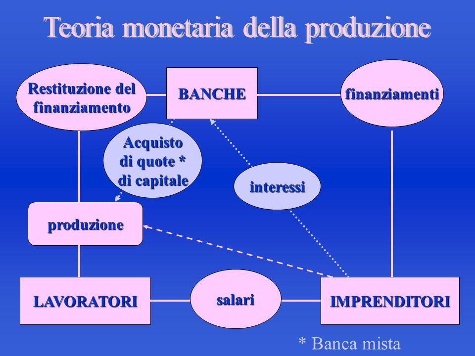 BANCHE finanziamenti IMPRENDITORI salari LAVORATORI produzione Restituzione del finanziamento interessi Acquisto di quote * di capitale * Banca mista