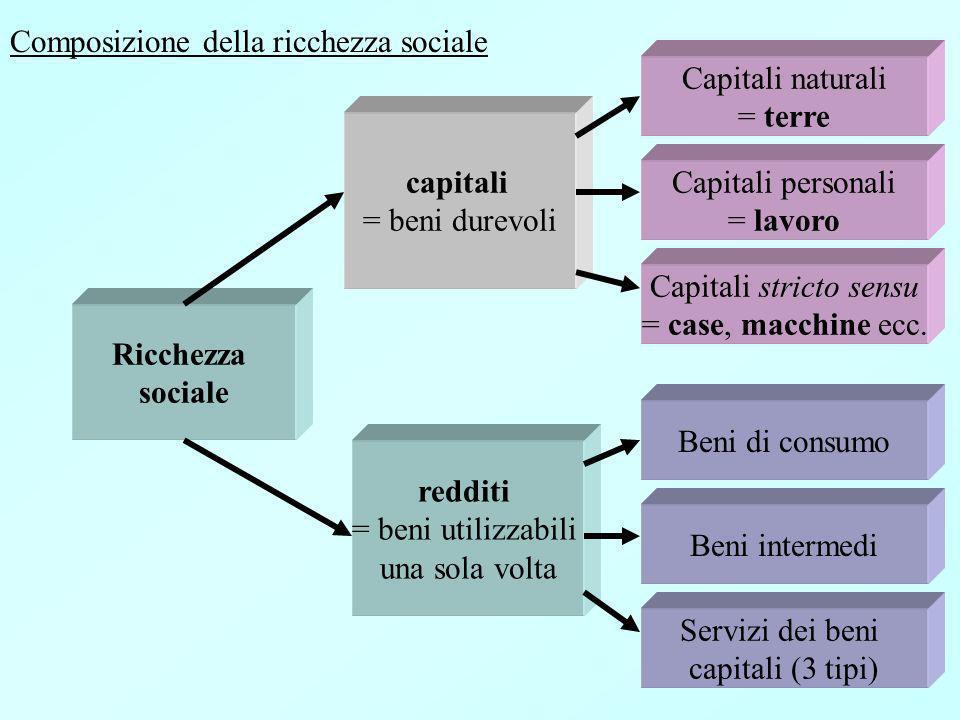 Ricchezza sociale capitali = beni durevoli redditi = beni utilizzabili una sola volta Capitali naturali = terre Capitali personali = lavoro Capitali stricto sensu = case, macchine ecc.