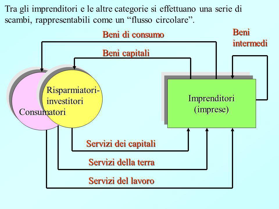Imprenditori(imprese) Consumatori Risparmiatori-investitori Beni capitali Beni di consumo Servizi dei capitali Servizi della terra Servizi del lavoro Beniintermedi Tra gli imprenditori e le altre categorie si effettuano una serie di scambi, rappresentabili come un flusso circolare.