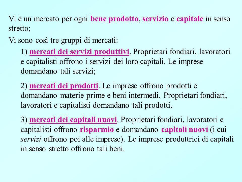 Vi è un mercato per ogni bene prodotto, servizio e capitale in senso stretto; Vi sono così tre gruppi di mercati: 1) mercati dei servizi produttivi.