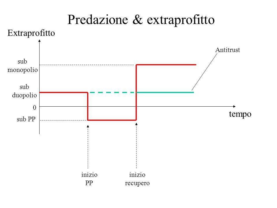 tempo Extraprofitto sub duopolio sub monopolio sub PP Antitrust inizio PP inizio recupero 0 Predazione & extraprofitto