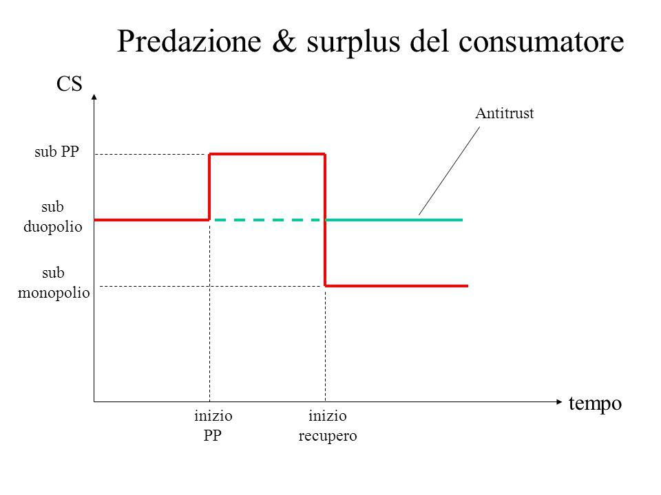 tempo CS sub duopolio sub PP sub monopolio Antitrust inizio PP inizio recupero Predazione & surplus del consumatore