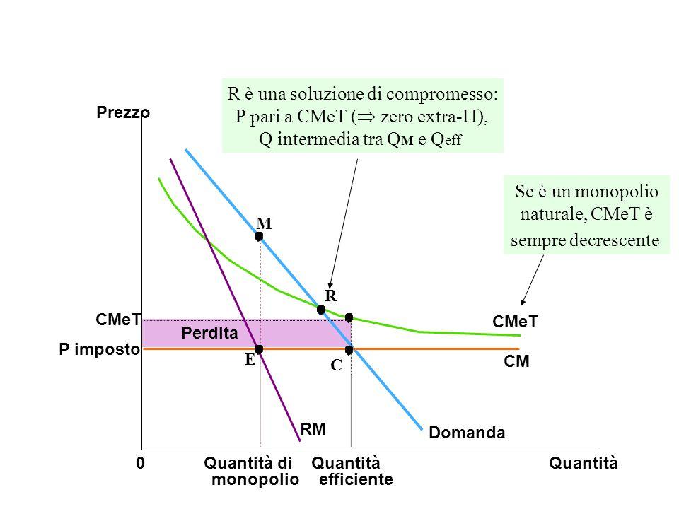 CMeT P imposto Quantità0 Perdita Prezzo Domanda CM CMeT Quantità efficiente RM Se è un monopolio naturale, CMeT è sempre decrescente E C M R R è una s