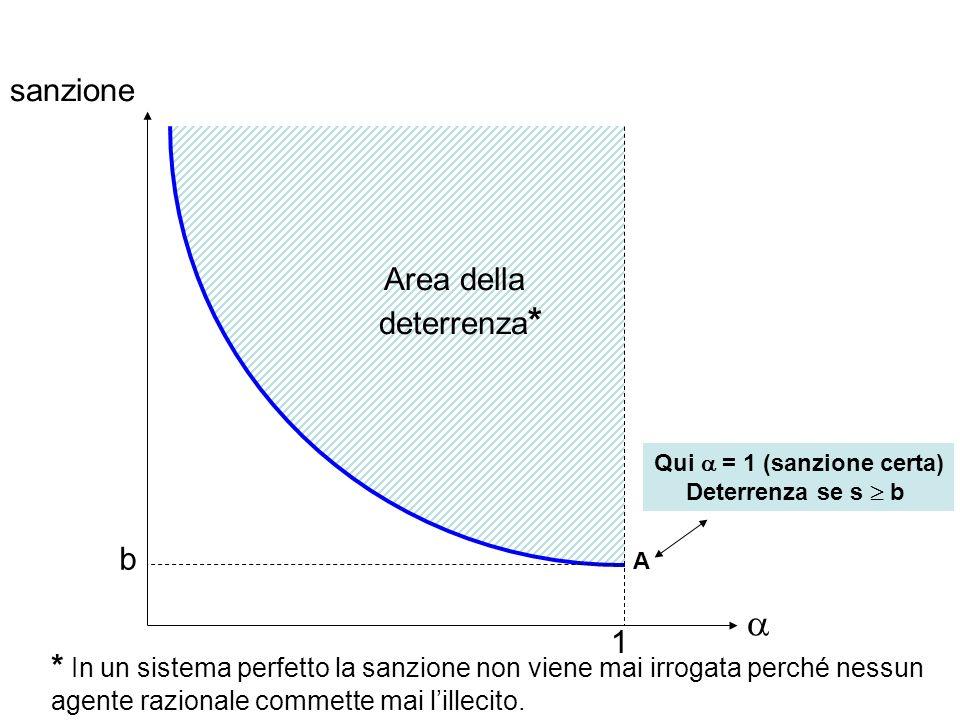 Il modello di Becker Gary Becker (1968, JPE): i costi per variare ed s sono molto diversi tra loro.