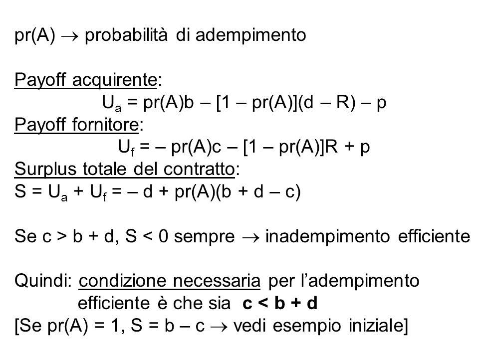 pr(A) probabilità di adempimento Payoff acquirente: U a = pr(A)b – [1 – pr(A)](d – R) – p Payoff fornitore: U f = – pr(A)c – [1 – pr(A)]R + p Surplus totale del contratto: S = U a + U f = – d + pr(A)(b + d – c) Se c > b + d, S < 0 sempre inadempimento efficiente Quindi: condizione necessaria per ladempimento efficiente è che sia c < b + d [Se pr(A) = 1, S = b – c vedi esempio iniziale]